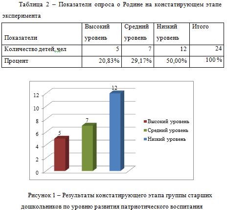 Показатели опроса о родине_диплом