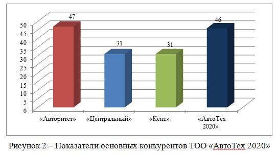 Показатели основных конкурентов ТОО «АвтоТех 2020»