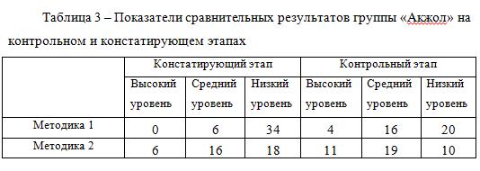 Показатели сравнительных результатов группы «Акжол» на контрольном и констатирующем этапах