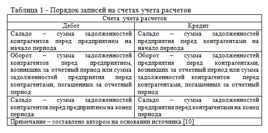Порядок записей на счетах учета расчетов_диплом_examenna5
