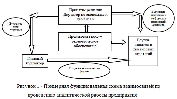Примерная функциональная схема взаимосвязей по проведению аналитической работы предприятия