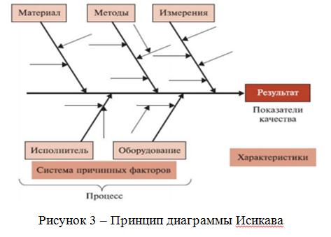 Принцип диаграммы Исикава