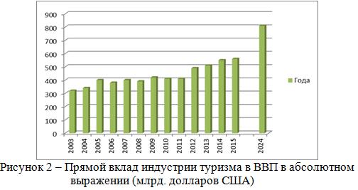 Прямой вклад индустрии туризма в ВВП в абсолютном выражении_диплом