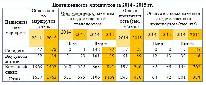 протяженность маршрутов АО казпочта_отчет по практике_финансы