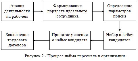 Процесс найма персонала в организации
