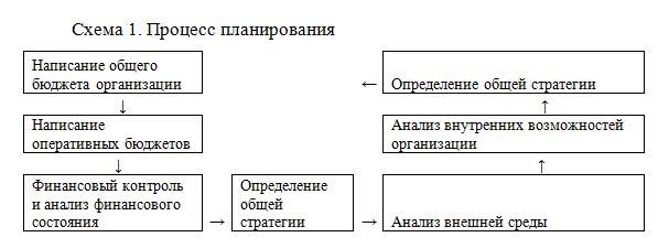 Процесс планирования_Диплом_Экономика