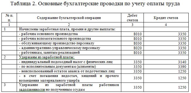 Основные бухгалтерские проводки по учету оплаты труда