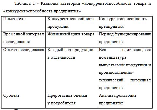 Различия категории конкурентоспособность