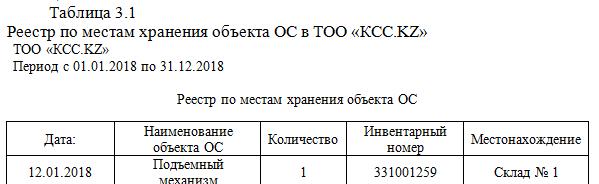 Реестр по местам хранения объекта ОС в ТОО «КСС.KZ»_экзамен на 5_курсовая