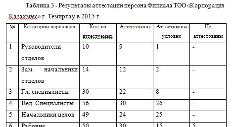 Результаты аттестации персона Филиала ТОО «Корпорация Казахмыс» г. Темиртау в 2015 г._отчет по практике