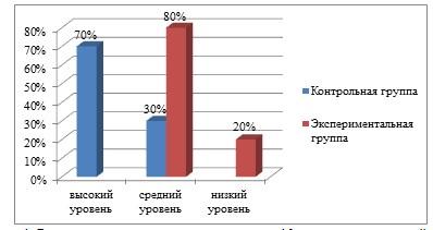 Рис. 1 Результаты диагностики по методике 10 слов в контрольной и экспериментальной группах на констатирующем этапе эксперимента