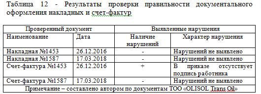 Результаты проверки правильности документального оформления накладных и счет-фактур