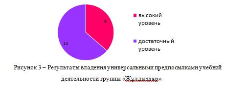 Результаты владения универсальными предпосылками учебной деятельности группы «Жұлдыздар»