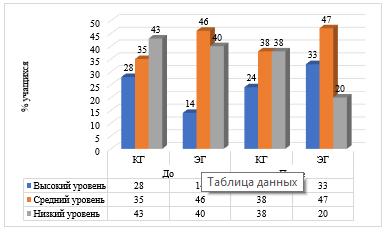 Сравнительные результаты повторной диагностики по методике «Направленность на приобретение знаний» _ВКР_Экзамен_на5