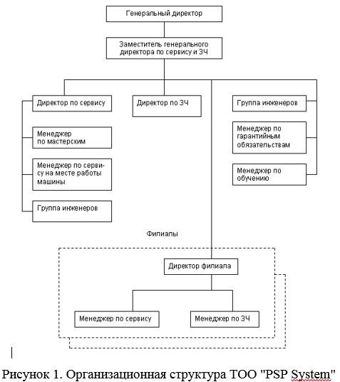 """Организационная структура ТОО """"PSP System"""""""