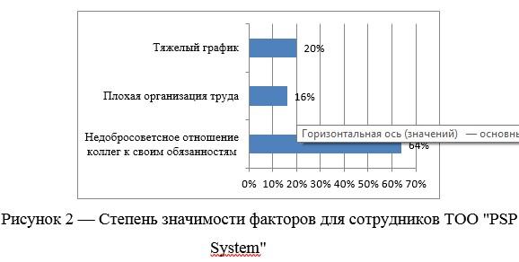 """Степень значимости факторов для сотрудников ТОО """"PSP System"""""""