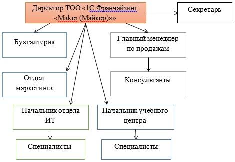 Организационная структура ТОО «Maker (Мэйкер)»