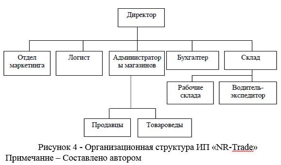 Организационная структура ИП «NR-Trade»