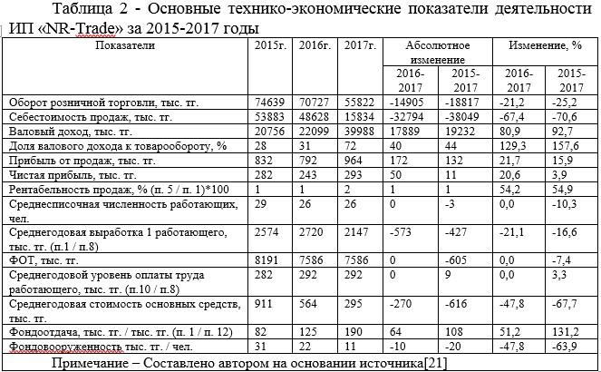 Основные технико-экономические показатели деятельности ИП «NR-Trade» за 2015-2017 годы
