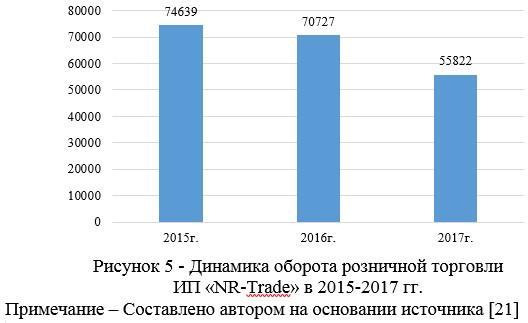 Динамика оборота розничной торговли  ИП «NR-Trade» в 2015-2017 гг.