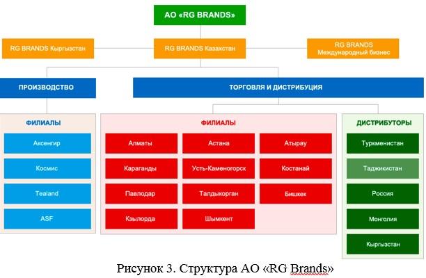Структура АО «RG Brands»
