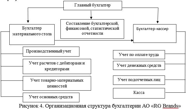 Организационная структура бухгалтерии АО «RG Brands»