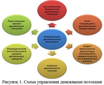 Схема управления денежными потоками