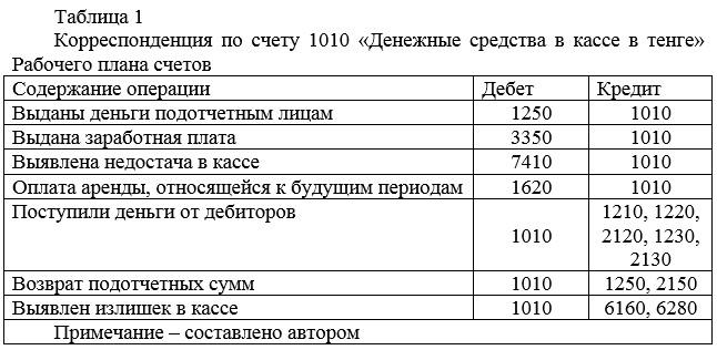 Корреспонденция по счету 1010 «Денежные средства в кассе в тенге» Рабочего плана счетов