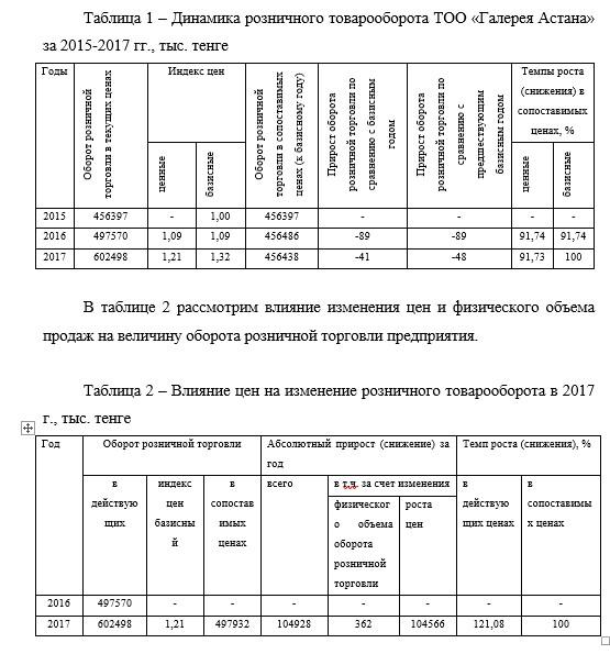 Динамика розничного товарооборота ТОО «Галерея Астана» за 2015-2017 гг., тыс. тенге