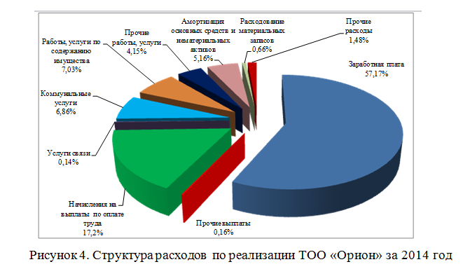 Учет анализ и аудит расходов организации на примере ТОО Орион  Анализ динамики расходов ТОО Орион за 2014 2014 годы тыс тенге