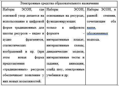 Эллектронные средства образовательного назначения по Босовой Л.Л_ВКР_Экзамен_на5