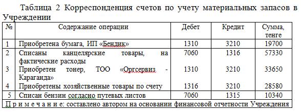 счета запасы ГУ_отчет по практике