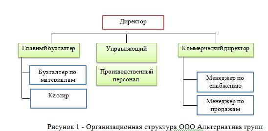 Структура ООО_отчет по практике