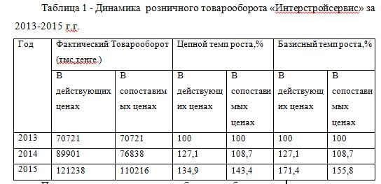 Отчет по преддипломной практике в строительном магазине  динамика товарооборота