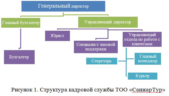 Отчет по практике - МО - турфирма