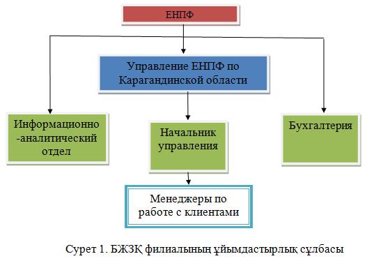 Дипломная работа-Программирование-ЕНПФ
