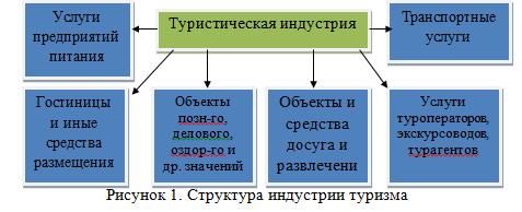 курсовая - менеджмент - управление турфирмой