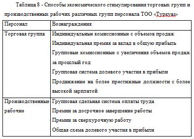 Отчет по практике- менеджмент