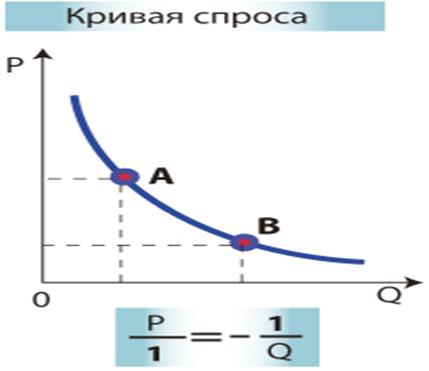 микроэкономика - курсовая
