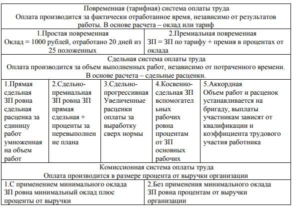 Система оплаты труда в Российской Федерации