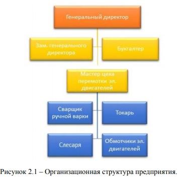 Организационная структура предприятия.