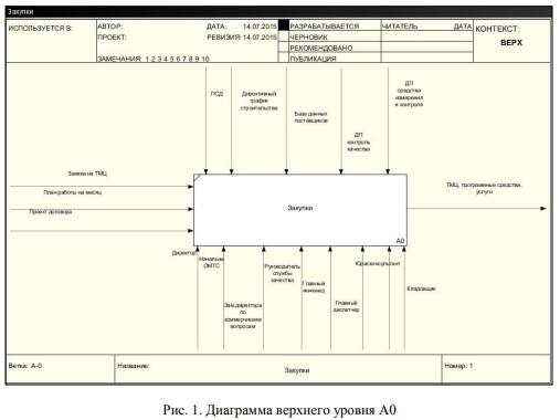контекстная диаграмма верхнего уровня