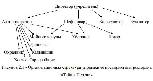 Алгоритм обслуживания посетителей в ресторане «Тайны Персии»
