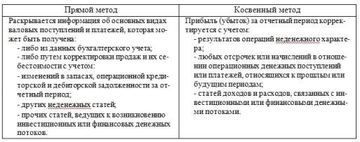 Методы составления отчета о движении денежных средств