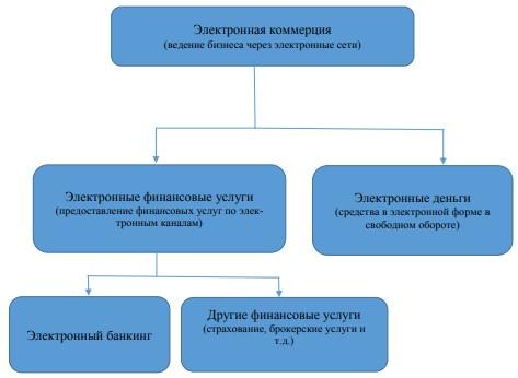 Структура электронной коммерции