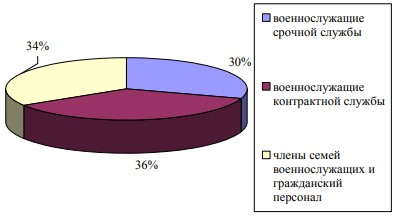 Категории военнослужащих с которыми работают специалисты по социальной работе в ДВОКУ