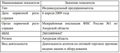 Основные характеристики ИП Кульков И.С.
