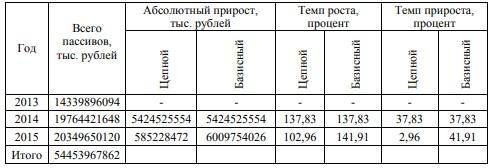 Общая динамика пассивов бухгалтерского баланса ПАО «Сбербанк России» за 2013-2015 годы