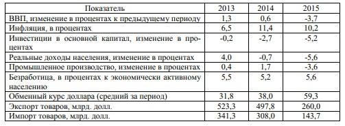 Макроэкономические показатели РФ за 2013 – 2015 гг.