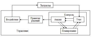 Взаимосвязь процедур управления затратами
